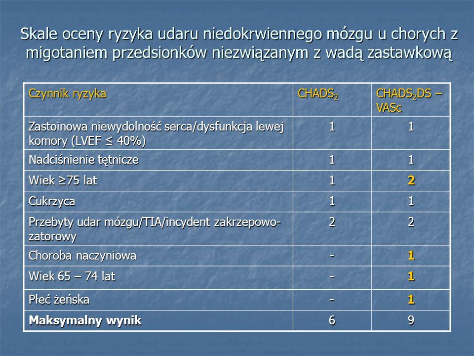 Skale oceny ryzyka udaru niedokrwiennego mózgu u chorych z migotaniem przedsionków niezwiązanym z wadą zastawkową Czynnik ryzyka CHADS 2 CHADS 2 DS – VASc Zastoinowa niewydolność serca/dysfunkcja lewej komory (LVEF ≤ 40%) 11 Nadciśnienie tętnicze 11 Wiek ≥75 lat 12 Cukrzyca11 Przebyty udar mózgu/TIA/incydent zakrzepowo- zatorowy 22 Choroba naczyniowa -1 Wiek 65 – 74 lat -1 Płeć żeńska -1 Maksymalny wynik 69