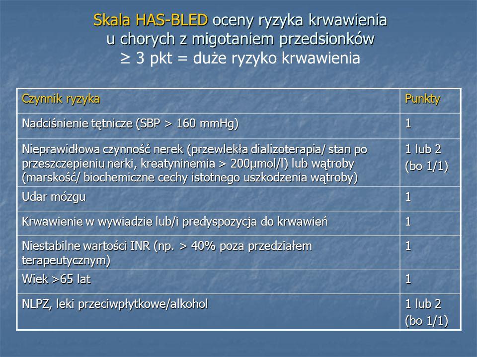 Skala HAS-BLED oceny ryzyka krwawienia u chorych z migotaniem przedsionków Skala HAS-BLED oceny ryzyka krwawienia u chorych z migotaniem przedsionków ≥ 3 pkt = duże ryzyko krwawienia Czynnik ryzyka Punkty Nadciśnienie tętnicze (SBP > 160 mmHg) 1 Nieprawidłowa czynność nerek (przewlekła dializoterapia/ stan po przeszczepieniu nerki, kreatyninemia > 200μmol/l) lub wątroby (marskość/ biochemiczne cechy istotnego uszkodzenia wątroby) 1 lub 2 (bo 1/1) Udar mózgu 1 Krwawienie w wywiadzie lub/i predyspozycja do krwawień 1 Niestabilne wartości INR (np.