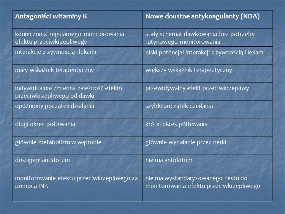 Antagoniści witaminy KNowe doustne antykoagulanty (NDA) konieczność regularnego monitorowania efektu przeciwkrzepliwego stały schemat dawkowania bez potrzeby rutynowego monitorowania interakcje z żywnością i lekami niski potencjał interakcji z żywnością i lekami mały wskaźnik terapeutycznywiększy wskaźnik terapeutyczny indywidualnie zmienna zależność efektu przeciwkrzepliwego od dawki przewidywalny efekt przeciwkrzepliwy opóźniony początek działaniaszybki początek działania długi okres półtrwaniakrótki okres półtrwania głównie metabolizm w wątrobiegłównie wydalanie przez nerki dostępne antidotumnie ma antidotum monitorowanie efektu przeciwkrzepliwego za pomocą INR nie ma wystandaryzowanego testu do monitorowania efektu przeciwkrzepliwego