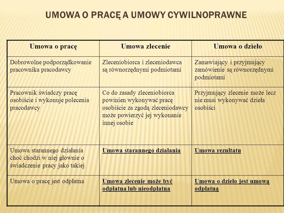 UMOWA O PRACĘ A UMOWY CYWILNOPRAWNE Umowa o pracęUmowa zlecenieUmowa o dzieło Dobrowolne podporządkowanie pracownika pracodawcy Zleceniobiorca i zlece
