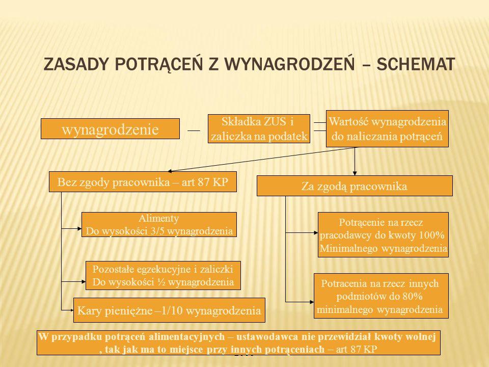 Kurs kadrowo-płacowy w SKwP 2008 ZASADY POTRĄCEŃ Z WYNAGRODZEŃ – SCHEMAT wynagrodzenie Składka ZUS i zaliczka na podatek Wartość wynagrodzenia do nali