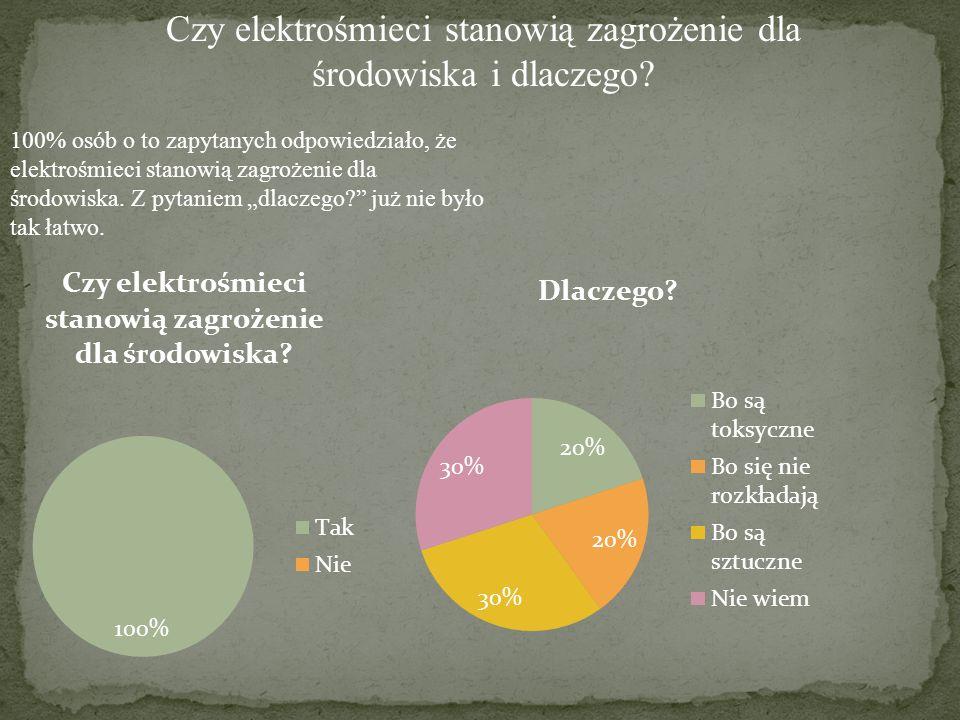Czy elektrośmieci stanowią zagrożenie dla środowiska i dlaczego? 100% osób o to zapytanych odpowiedziało, że elektrośmieci stanowią zagrożenie dla śro