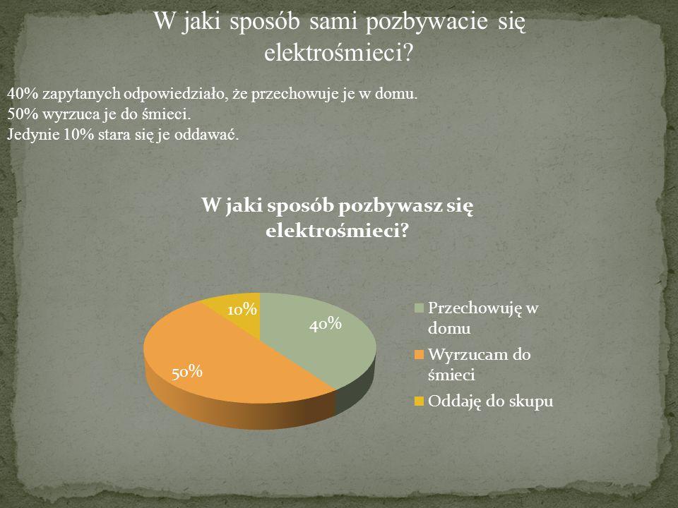 W jaki sposób sami pozbywacie się elektrośmieci? 40% zapytanych odpowiedziało, że przechowuje je w domu. 50% wyrzuca je do śmieci. Jedynie 10% stara s