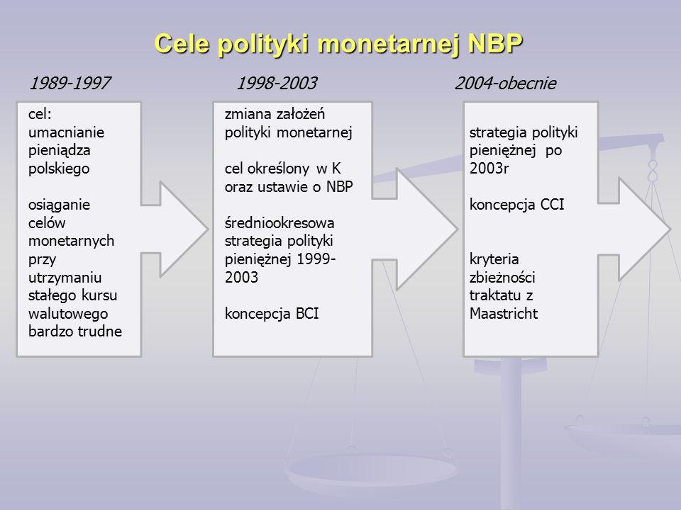 Cele polityki monetarnej NBP 1989-19971998-20032004-obecnie cel: umacnianie pieniądza polskiego osiąganie celów monetarnych przy utrzymaniu stałego ku