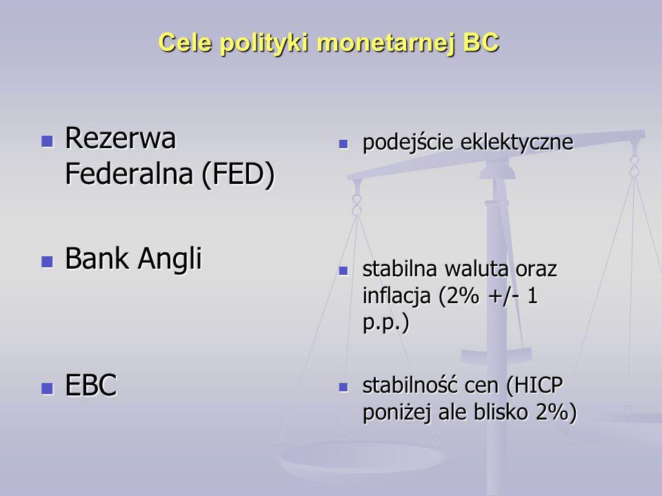 Rezerwa Federalna (FED) Rezerwa Federalna (FED) Bank Angli Bank Angli EBC EBC Cele polityki monetarnej BC podejście eklektyczne podejście eklektyczne