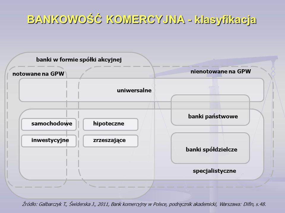 BANKOWOŚĆ KOMERCYJNA - klasyfikacja Źródło: Galbarczyk T., Świderska J., 2011, Bank komercyjny w Polsce, podręcznik akademicki, Warszawa: Difin, s.48.