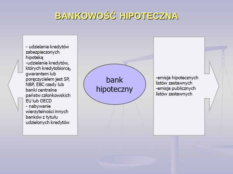 bank hipoteczny - udzielanie kredytów zabezpieczonych hipoteką -udzielanie kredytów, których kredytobiorcą, gwarantem lub poręczycielem jest SP, NBP,