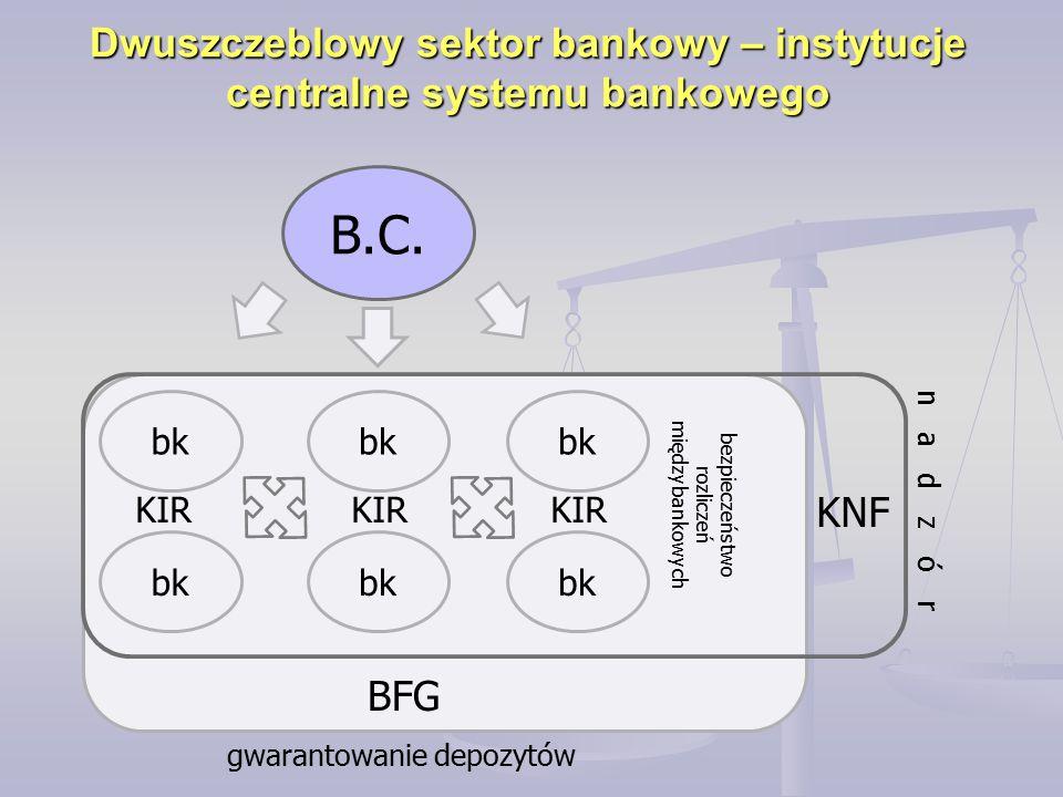 Dwuszczeblowy sektor bankowy – instytucje centralne systemu bankowego B.C. bk BFG KNF gwarantowanie depozytów KIR bezpieczeństwo rozliczeń międzybanko