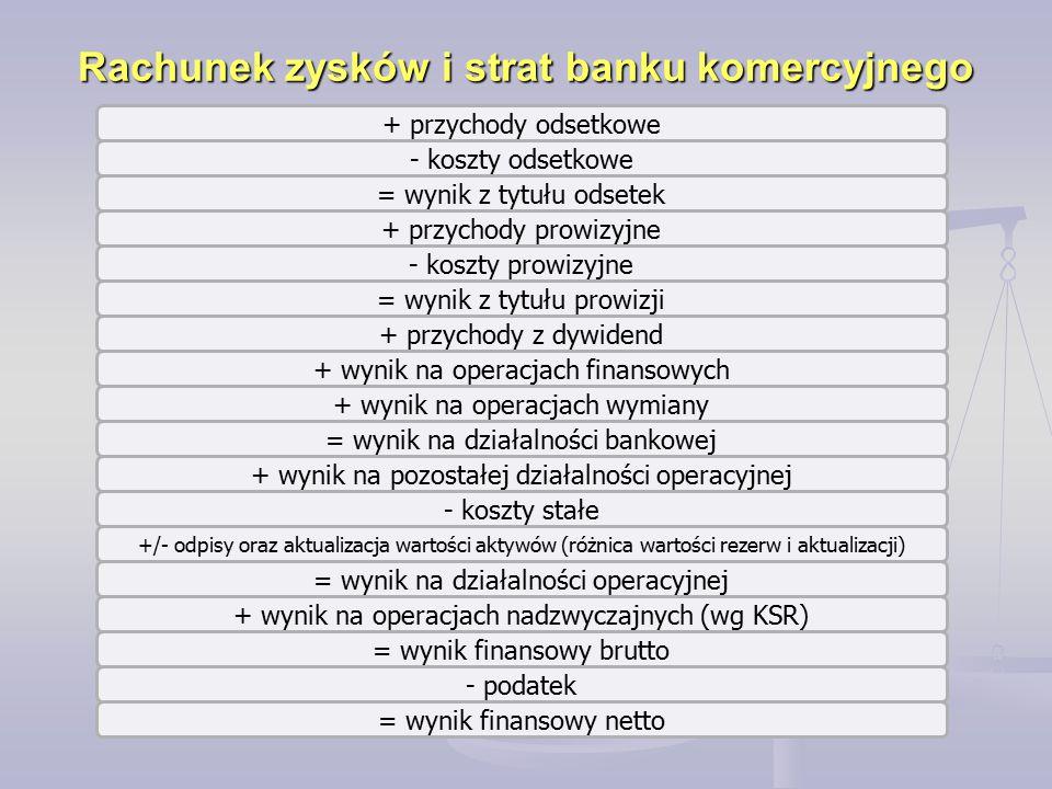 Rachunek zysków i strat banku komercyjnego + przychody odsetkowe - koszty odsetkowe = wynik z tytułu odsetek + przychody prowizyjne - koszty prowizyjn
