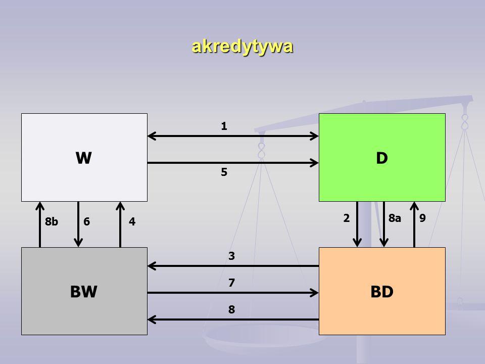 akredytywa W BW D BD 1 2 3 4 8a 7 6 5 9 8b 8