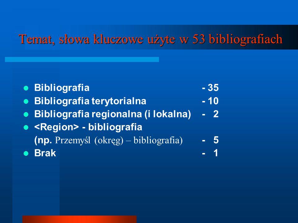 Temat, słowa kluczowe użyte w 53 bibliografiach Bibliografia - 35 Bibliografia terytorialna - 10 Bibliografia regionalna (i lokalna) - 2 - bibliografi