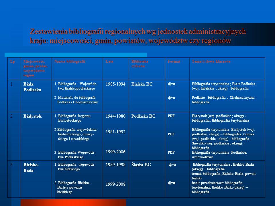 Zestawienia bibliografii regionalnych wg jednostek administracyjnych kraju: miejscowości, gmin, powiatów, województw czy regionów LpMiejscowość, gmina