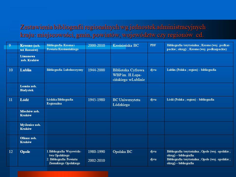 Zestawienia bibliografii regionalnych wg jednostek administracyjnych kraju: miejscowości, gmin, powiatów, województw czy regionów cd. 9Krosno (zob. te