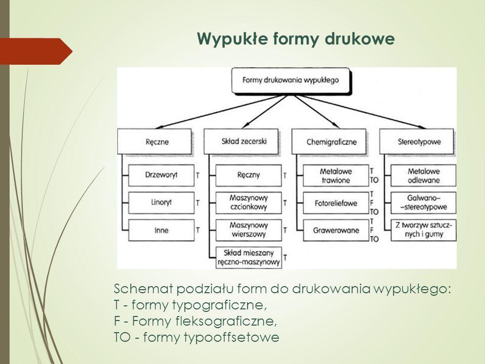 Schemat podziału form do drukowania wypukłego: T - formy typograficzne, F - Formy fleksograficzne, TO - formy typooffsetowe Wypukłe formy drukowe
