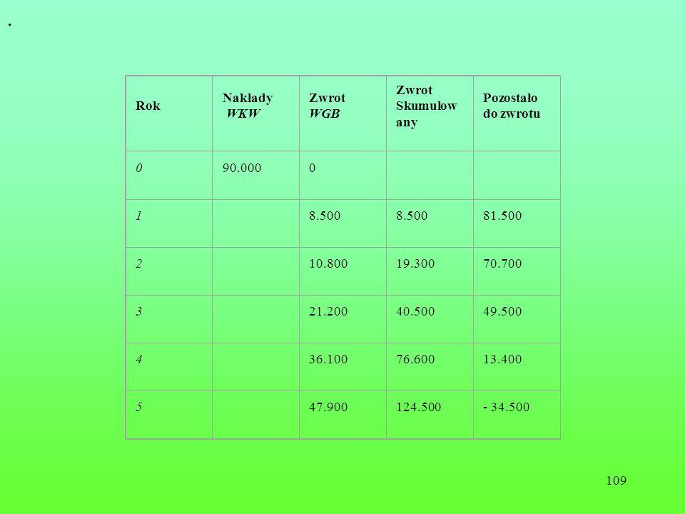 109. Rok Nakłady WKW Zwrot WGB Zwrot Skumulow any Pozostało do zwrotu 090.0000 1 8.500 81.500 2 10.80019.30070.700 3 21.20040.50049.500 4 36.10076.600