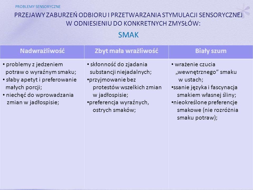 """PROBLEMY SENSORYCZNE PRZEJAWY ZABURZEŃ ODBIORU I PRZETWARZANIA STYMULACJI SENSORYCZNEJ W ODNIESIENIU DO KONKRETNYCH ZMYSŁÓW: SMAK NadwrażliwośćZbyt mała wrażliwośćBiały szum problemy z jedzeniem potraw o wyraźnym smaku; słaby apetyt i preferowanie małych porcji; niechęć do wprowadzania zmian w jadłospisie; skłonność do zjadania substancji niejadalnych; przyjmowanie bez protestów wszelkich zmian w jadłospisie; preferencja wyraźnych, ostrych smaków; wrażenie czucia """"wewnętrznego smaku w ustach; ssanie języka i fascynacja smakiem własnej śliny; nieokreślone preferencje smakowe (nie rozróżnia smaku potraw);"""