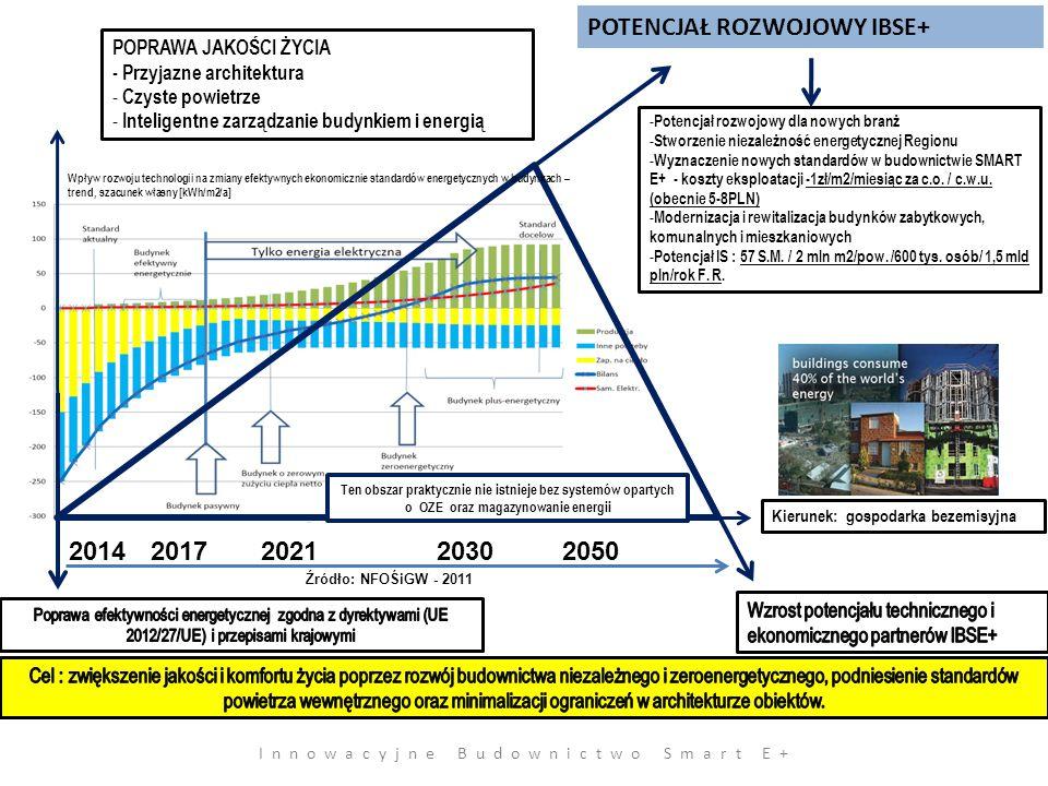 Innowacyjne Budownictwo Smart E+ POPRAWA JAKOŚCI ŻYCIA - Przyjazne architektura - Czyste powietrze - Inteligentne zarządzanie budynkiem i energią 20142017202120302050 - Potencjał rozwojowy dla nowych branż - Stworzenie niezależność energetycznej Regionu - Wyznaczenie nowych standardów w budownictwie SMART E+ - koszty eksploatacji -1zł/m2/miesiąc za c.o.