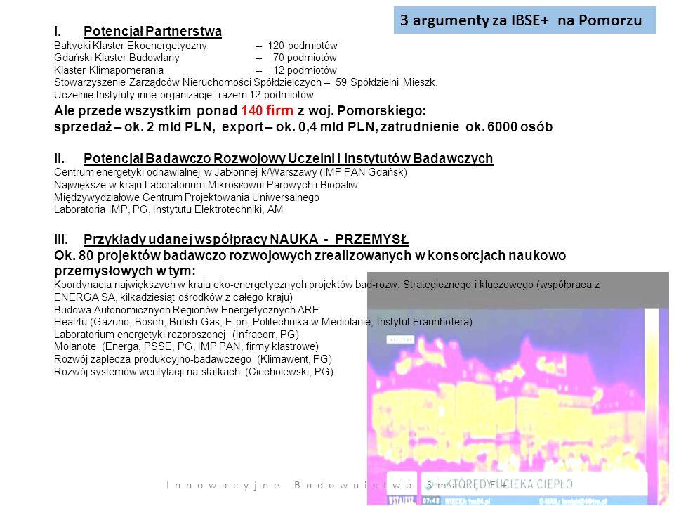 3 argumenty za IBSE+ na Pomorzu I.Potencjał Partnerstwa Bałtycki Klaster Ekoenergetyczny – 120 podmiotów Gdański Klaster Budowlany – 70 podmiotów Klaster Klimapomerania – 12 podmiotów Stowarzyszenie Zarządców Nieruchomości Spółdzielczych – 59 Spółdzielni Mieszk.