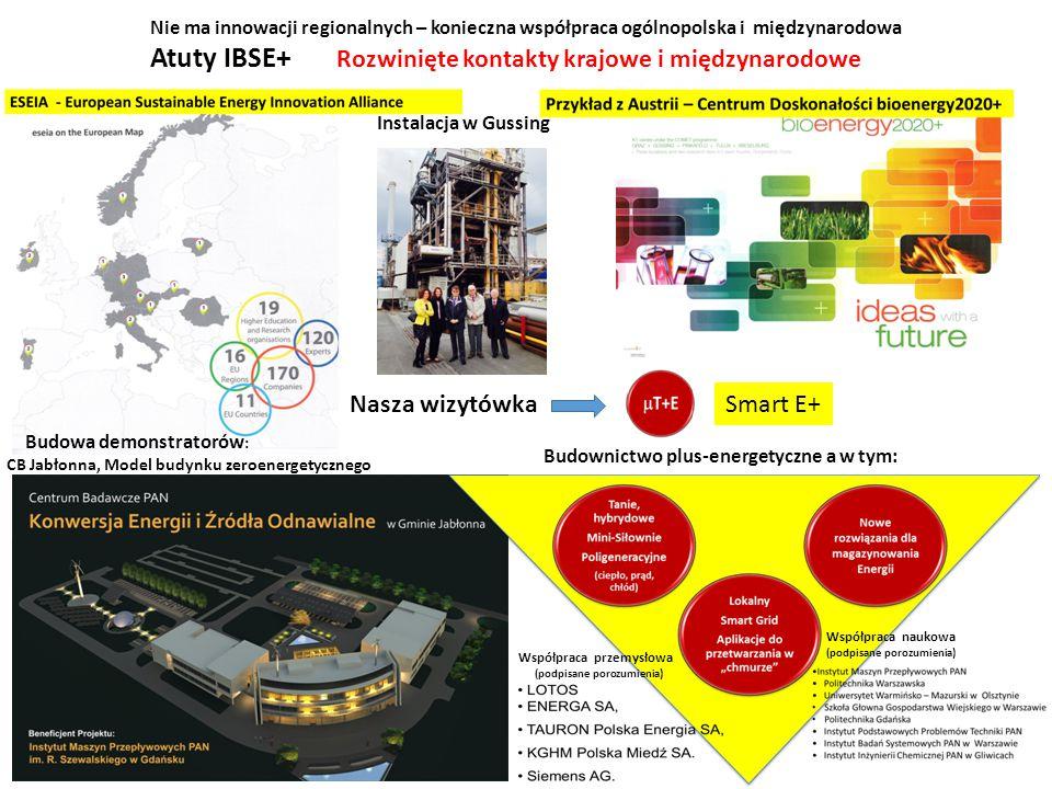 Nie ma innowacji regionalnych – konieczna współpraca ogólnopolska i międzynarodowa Atuty IBSE+ Rozwinięte kontakty krajowe i międzynarodowe Nasza wizytówka Budowa demonstratorów : CB Jabłonna, Model budynku zeroenergetycznego Budownictwo plus-energetyczne a w tym: Instalacja w Gussing Współpraca naukowa (podpisane porozumienia) Współpraca przemysłowa (podpisane porozumienia) Smart E+