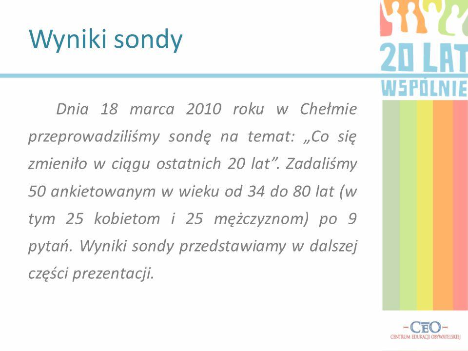 """Dnia 18 marca 2010 roku w Chełmie przeprowadziliśmy sondę na temat: """"Co się zmieniło w ciągu ostatnich 20 lat ."""