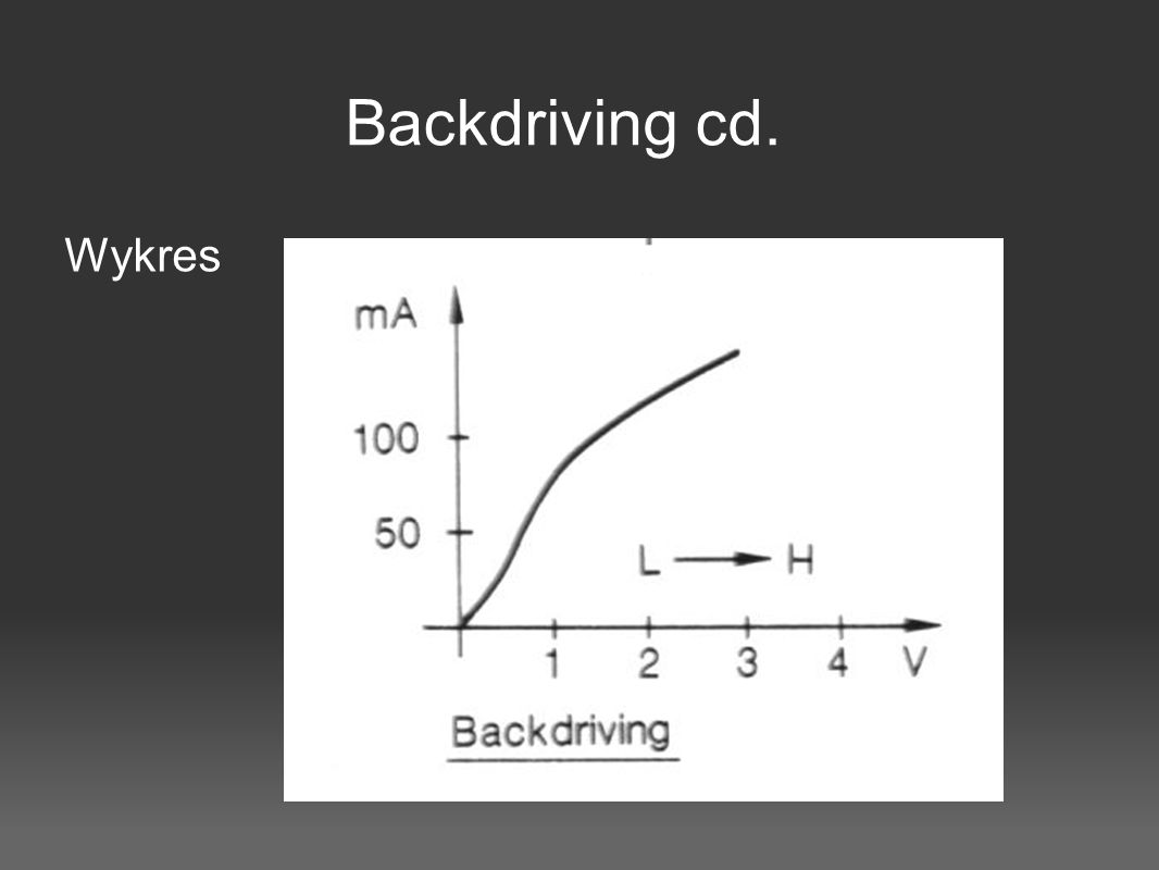 Backdriving cd. Wykres