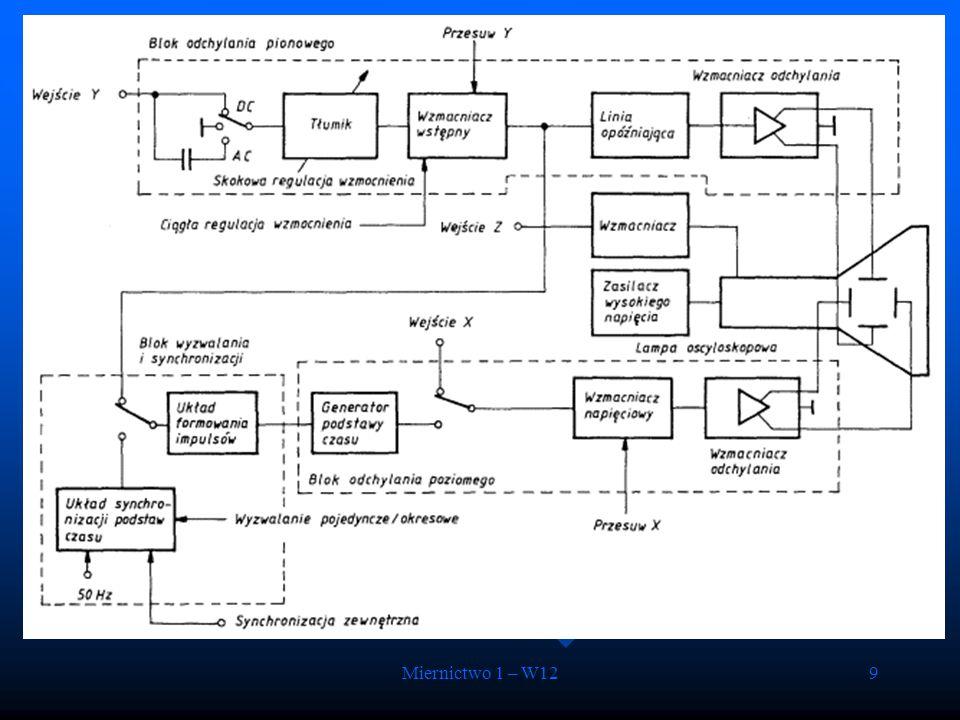 Miernictwo 1 – W1220 Zagadnienia kontrolne Zagadnienia kontrolne – Zasada działania rejestratorów o przetwarzaniu bezpośrednim i pośrednim – Powstawanie obrazu w oscyloskopie – Podstawowe bloki i zasada działania oscyloskopu analogowego i cyfrowego – Fizyczna interpretacja impedancji elektrycznej – Związek częstotliwościowych właściwości pomiarów napięć przemiennych z ich dokładnością – Budowa i działanie woltomierzy i amperomierzy napięć przemiennych – Budowa i działanie multimetrów cyfrowych