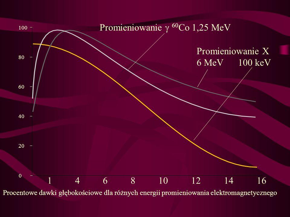 Promieniowanie  60 Co 1,25 MeV Promieniowanie X 6 MeV 100 keV Procentowe dawki głębokościowe dla różnych energii promieniowania elektromagnetycznego