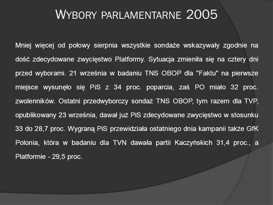 W YBORY PARLAMENTARNE 2005 Mniej więcej od połowy sierpnia wszystkie sondaże wskazywały zgodnie na dość zdecydowane zwycięstwo Platformy.
