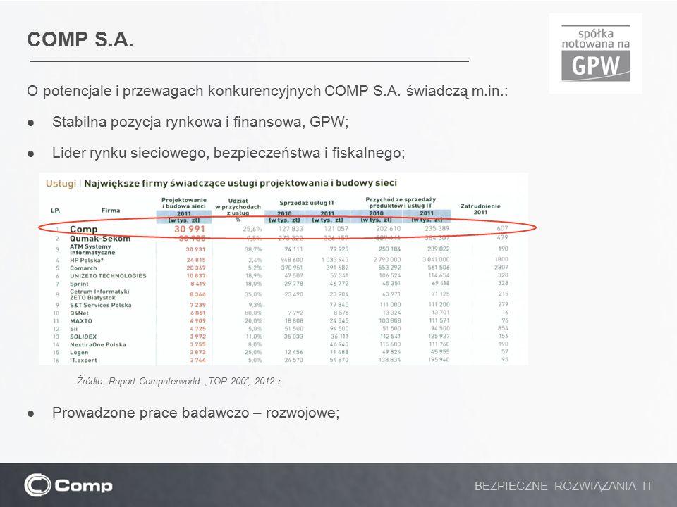 COMP S.A.– cd… O potencjale i przewagach konkurencyjnych COMP S.A.