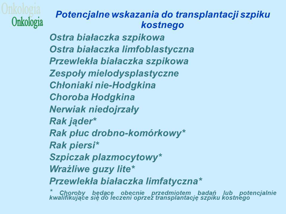 Potencjalne wskazania do transplantacji szpiku kostnego Ostra białaczka szpikowa Ostra białaczka limfoblastyczna Przewlekła białaczka szpikowa Zespoły mielodysplastyczne Chłoniaki nie-Hodgkina Choroba Hodgkina Nerwiak niedojrzały Rak jąder* Rak płuc drobno-komórkowy* Rak piersi* Szpiczak plazmocytowy* Wrażliwe guzy lite* Przewlekła białaczka limfatyczna* * Choroby będące obecnie przedmiotem badań lub potencjalnie kwalifikujące się do leczeni oprzez transplantację szpiku kostnego