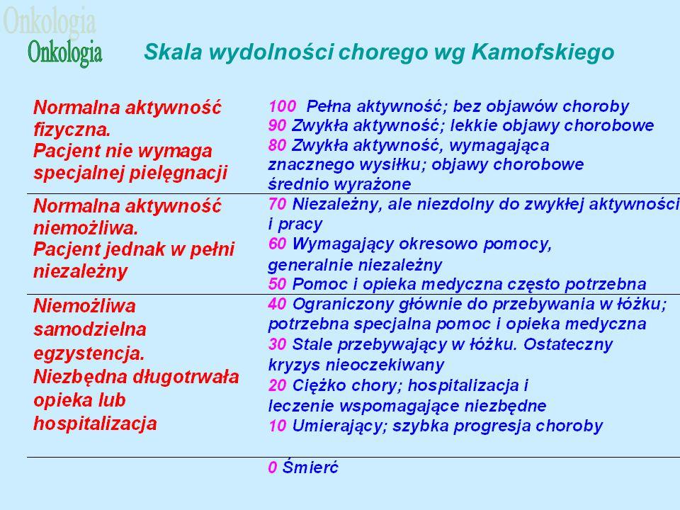 Skala wydolności chorego wg Kamofskiego