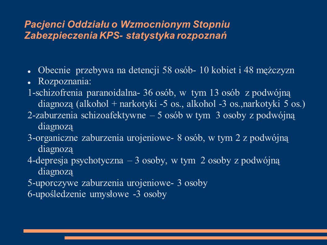 Pacjenci Oddziału o Wzmocnionym Stopniu Zabezpieczenia KPS- statystyka rozpoznań Obecnie przebywa na detencji 58 osób- 10 kobiet i 48 mężczyzn Rozpoznania: 1-schizofrenia paranoidalna- 36 osób, w tym 13 osób z podwójną diagnozą (alkohol + narkotyki -5 os., alkohol -3 os.,narkotyki 5 os.) 2-zaburzenia schizoafektywne – 5 osób w tym 3 osoby z podwójną diagnozą 3-organiczne zaburzenia urojeniowe- 8 osób, w tym 2 z podwójną diagnozą 4-depresja psychotyczna – 3 osoby, w tym 2 osoby z podwójną diagnozą 5-uporczywe zaburzenia urojeniowe- 3 osoby 6-upośledzenie umysłowe -3 osoby