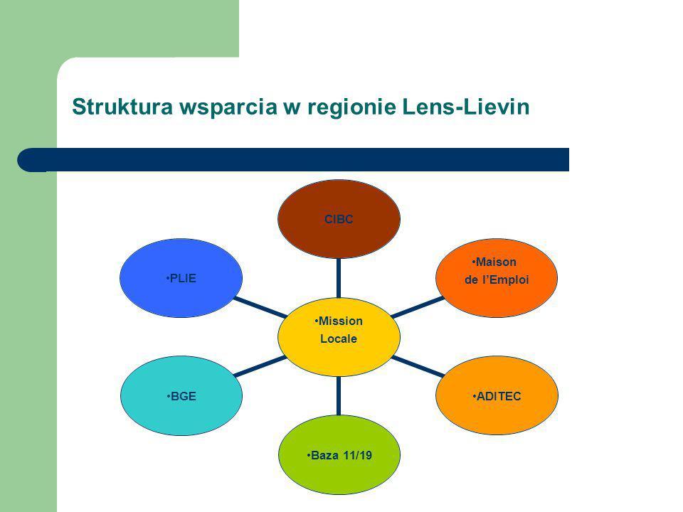 Struktura wsparcia w regionie Lens-Lievin Mission Locale CIBC Maison de l'Emploi ADITEC Baza 11/19 BGEPLIE