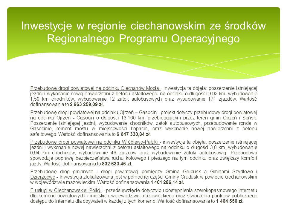 Przebudowę drogi powiatowej na odcinku Ciechanów-Modła - inwestycja ta objęła: poszerzenie istniejącej jezdni i wykonanie nowej nawierzchni z betonu asfaltowego na odcinku o długości 9,93 km, wybudowanie 1,59 km chodników, wybudowanie 12 zatok autobusowych oraz wybudowanie 171 zjazdów.
