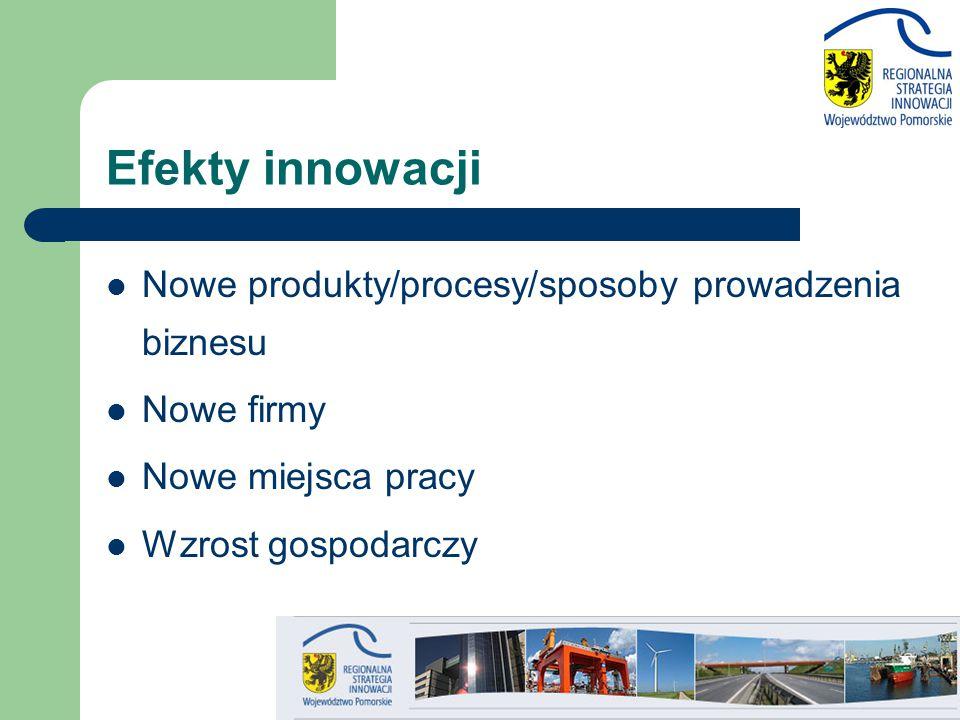 Efekty innowacji Nowe produkty/procesy/sposoby prowadzenia biznesu Nowe firmy Nowe miejsca pracy Wzrost gospodarczy