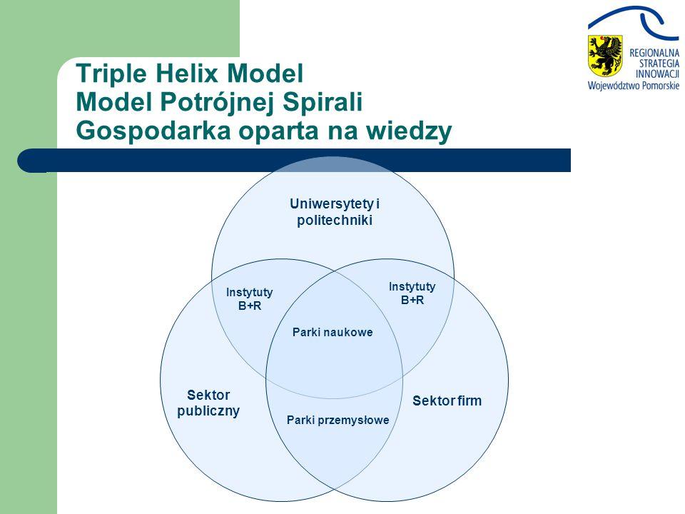 Sektor publiczny Sektor firm Uniwersytety i politechniki Instytuty B+R Parki przemysłowe Parki naukowe Instytuty B+R Triple Helix Model Model Potrójne