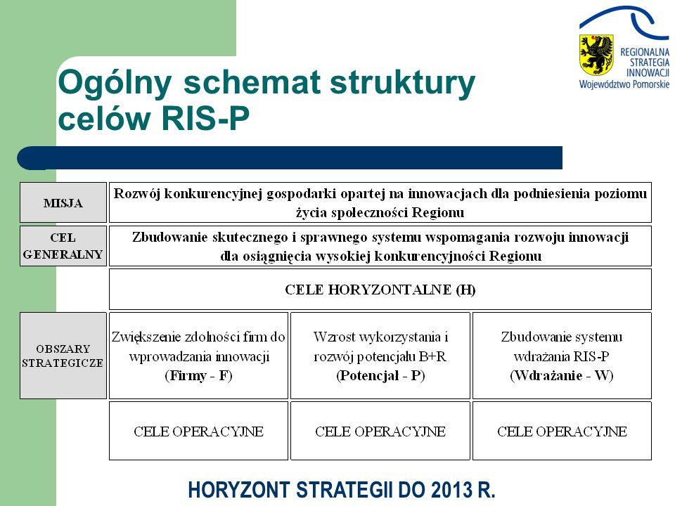 Ogólny schemat struktury celów RIS-P HORYZONT STRATEGII DO 2013 R.