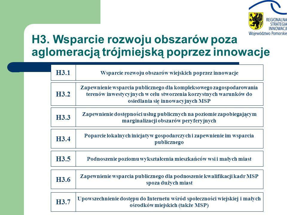 H3.2 Zapewnienie wsparcia publicznego dla kompleksowego zagospodarowania terenów inwestycyjnych w celu stworzenia korzystnych warunków do osiedlania s