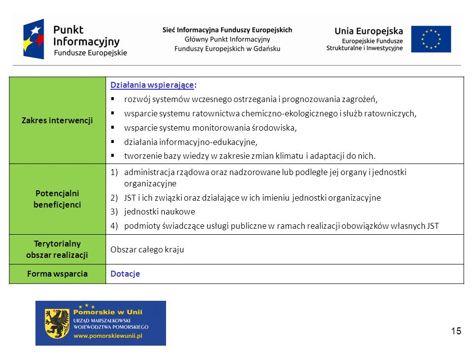 15 Zakres interwencji Działania wspierające:  rozwój systemów wczesnego ostrzegania i prognozowania zagrożeń,  wsparcie systemu ratownictwa chemiczno-ekologicznego i służb ratowniczych,  wsparcie systemu monitorowania środowiska,  działania informacyjno-edukacyjne,  tworzenie bazy wiedzy w zakresie zmian klimatu i adaptacji do nich.