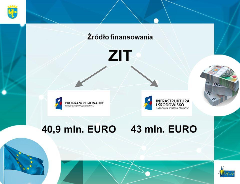 40,9 mln. EURO Źródło finansowania ZIT 43 mln. EURO