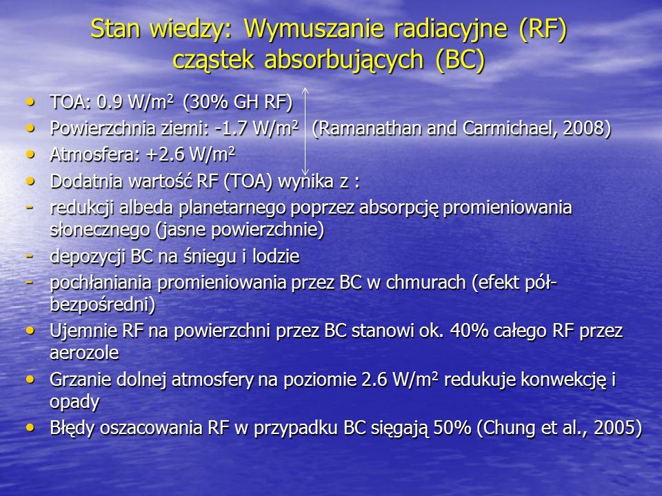 Stan wiedzy: Wymuszanie radiacyjne (RF) cząstek absorbujących (BC) TOA: 0.9 W/m 2 (30% GH RF) TOA: 0.9 W/m 2 (30% GH RF) Powierzchnia ziemi: -1.7 W/m
