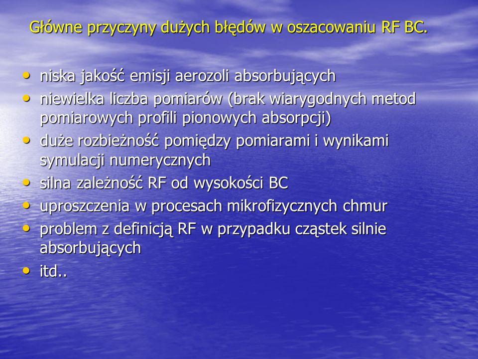 Główne przyczyny dużych błędów w oszacowaniu RF BC. niska jakość emisji aerozoli absorbujących niska jakość emisji aerozoli absorbujących niewielka li