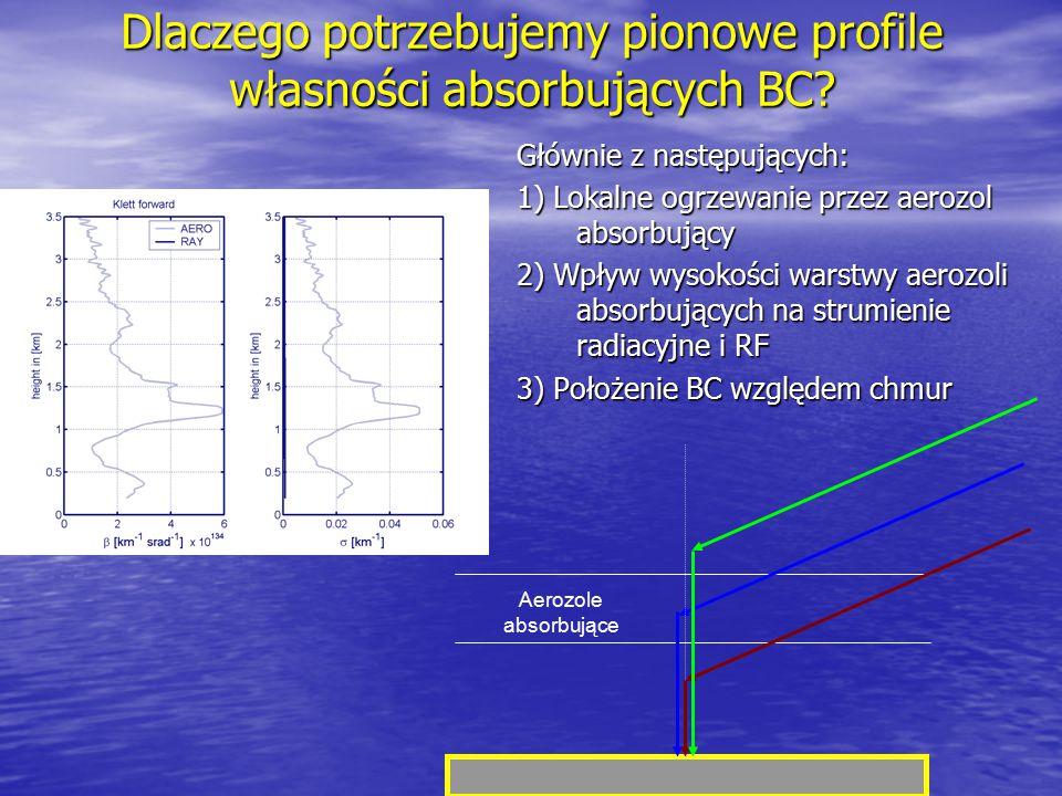 Dlaczego potrzebujemy pionowe profile własności absorbujących BC? Głównie z następujących: 1) Lokalne ogrzewanie przez aerozol absorbujący 2) Wpływ wy