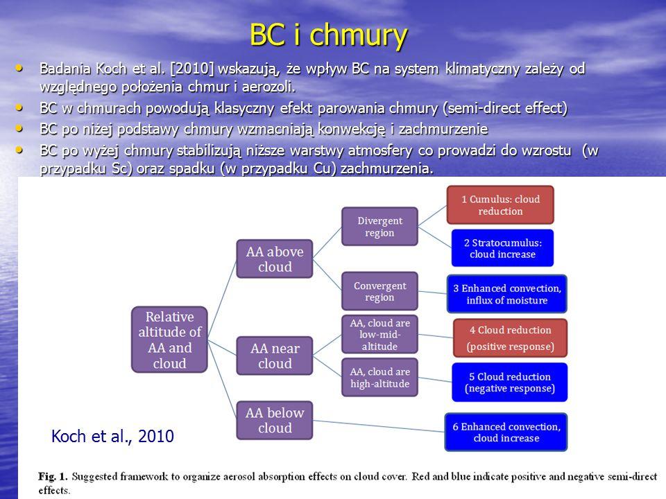BC i chmury Badania Koch et al. [2010] wskazują, że wpływ BC na system klimatyczny zależy od względnego położenia chmur i aerozoli. Badania Koch et al