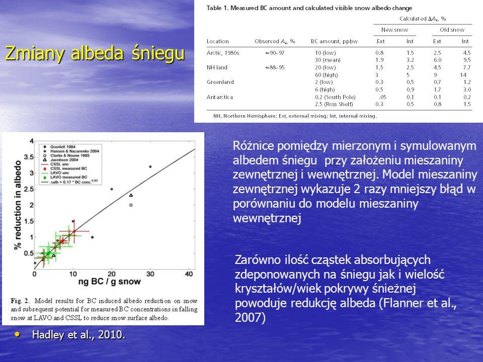 Zmiany albeda śniegu Hadley et al., 2010. Hadley et al., 2010. Różnice pomiędzy mierzonym i symulowanym albedem śniegu przy założeniu mieszaniny zewnę