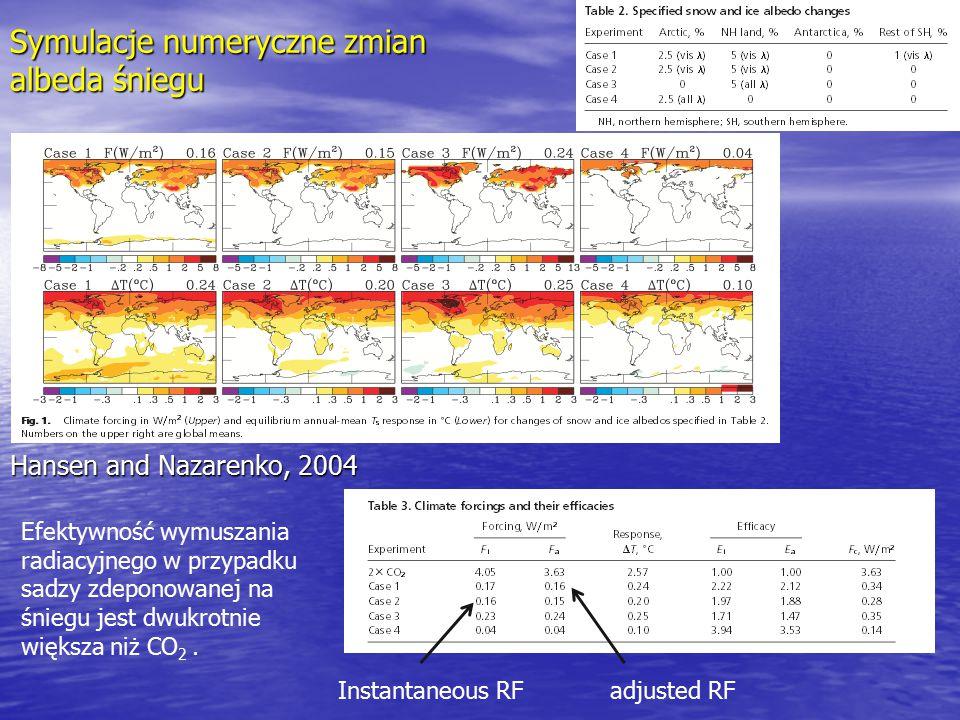 Symulacje numeryczne zmian albeda śniegu Hansen and Nazarenko, 2004 Instantaneous RFadjusted RF Efektywność wymuszania radiacyjnego w przypadku sadzy