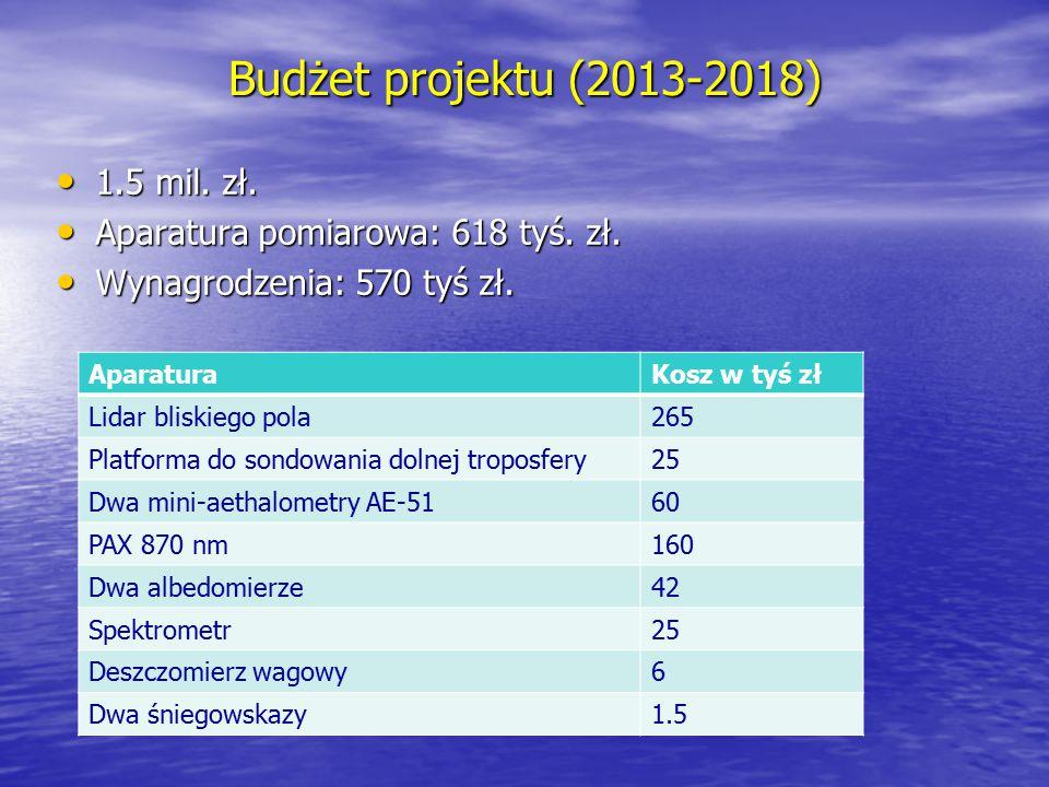 Budżet projektu (2013-2018) 1.5 mil. zł. 1.5 mil. zł. Aparatura pomiarowa: 618 tyś. zł. Aparatura pomiarowa: 618 tyś. zł. Wynagrodzenia: 570 tyś zł. W