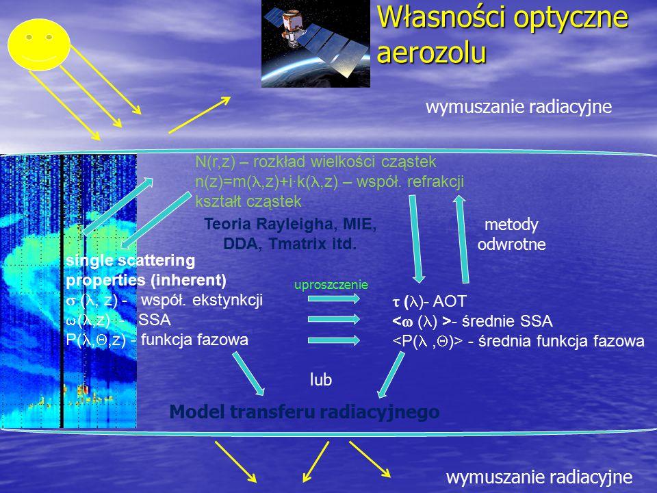 Własności optyczne aerozolu single scattering properties (inherent)  (, z) - współ. ekstynkcji  (,z) - SSA P(, ,z) - funkcja fazowa  ( )- AOT - śr