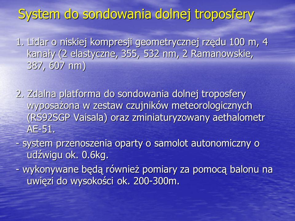 System do sondowania dolnej troposfery 1. Lidar o niskiej kompresji geometrycznej rzędu 100 m, 4 kanały (2 elastyczne, 355, 532 nm, 2 Ramanowskie, 387