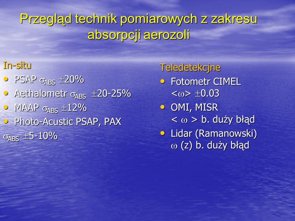 Przegląd technik pomiarowych z zakresu absorpcji aerozoli In-situ PSAP  ABS  20% PSAP  ABS  20% Aethalometr  ABS  20-25% Aethalometr  ABS  20-
